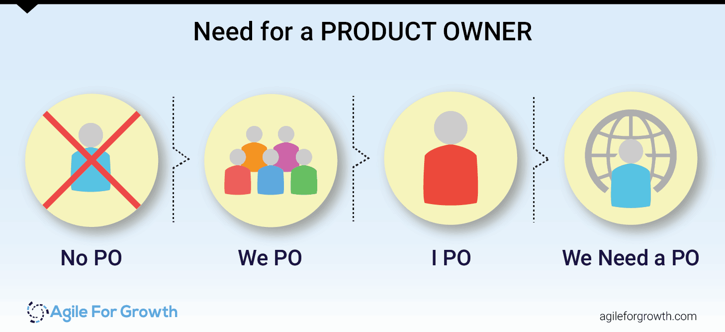 The Product Owner Puzzle