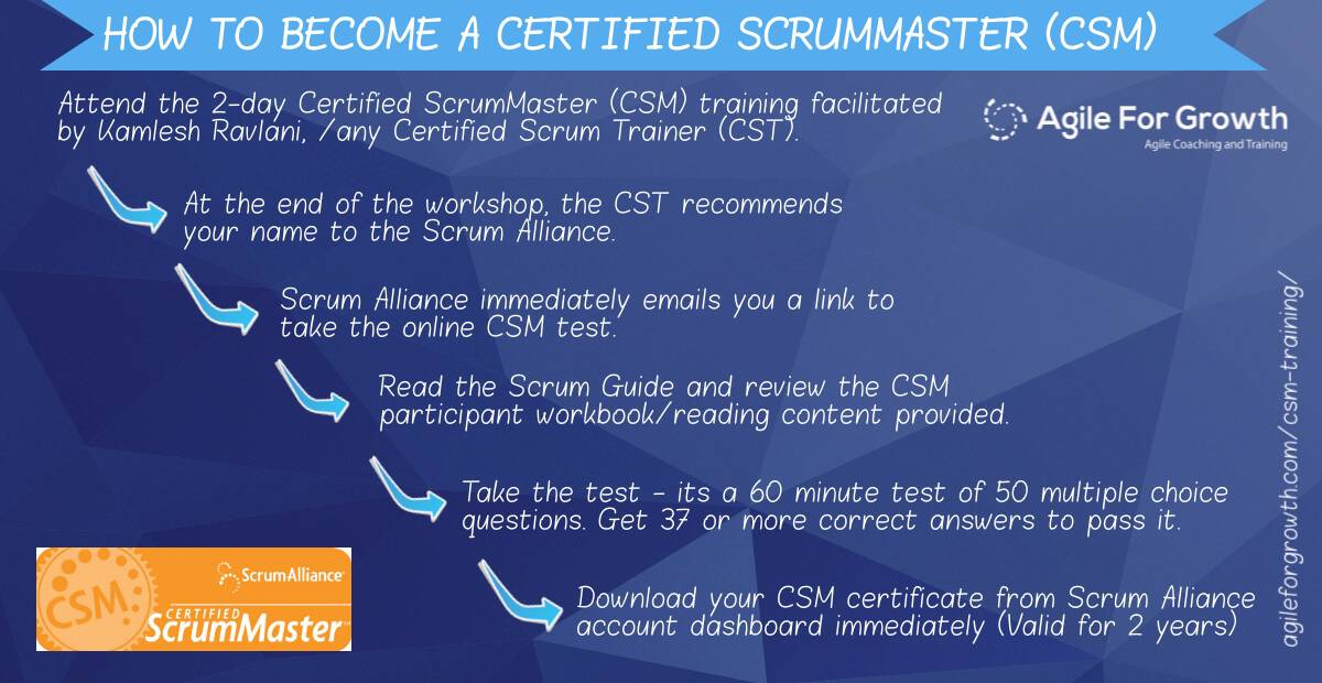 How to get CSM Certification