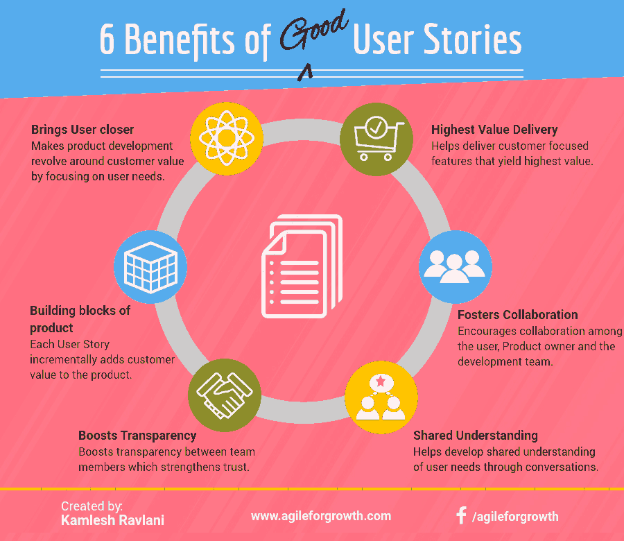6 Benefits of Good User Stories