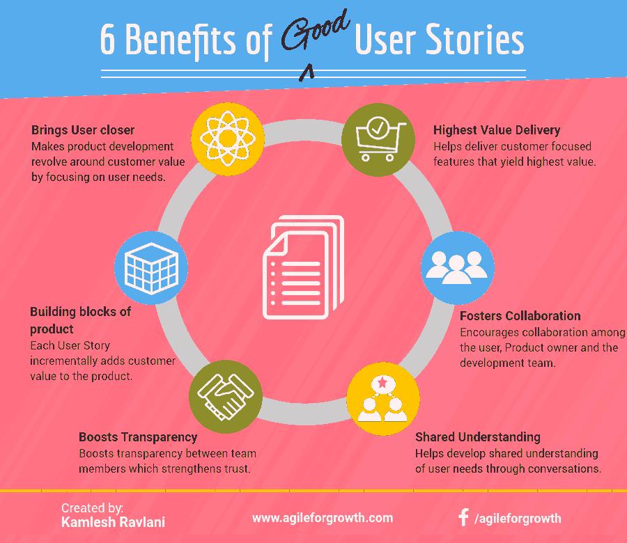 6 Benefits of Good User Stories